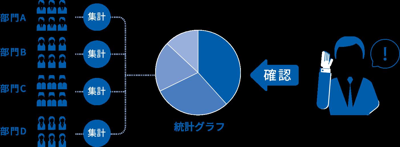 具体的な社内の状況を統計しグラフ化