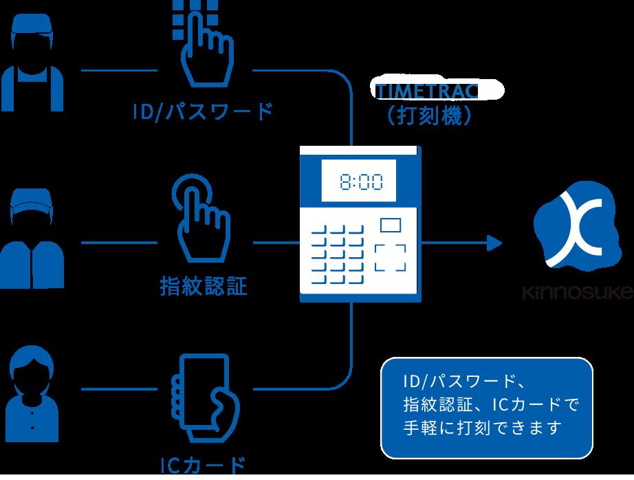TimeTrac(打刻機)からの打刻