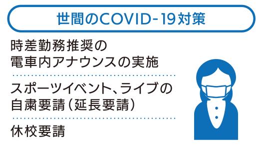 世間のCOVID-19対策 時差勤務推奨の電車内アナウンスの実施。スポーツイベント、ライブの自粛要請(延長要請)。休校要請。